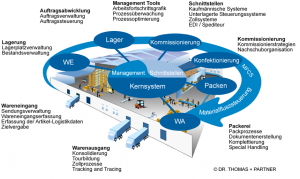 Warehouse-Management-System-Uebersicht