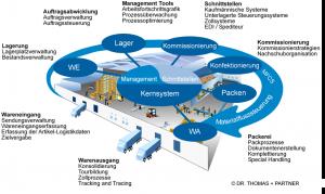 Warehouse-Management-System-Uebersicht