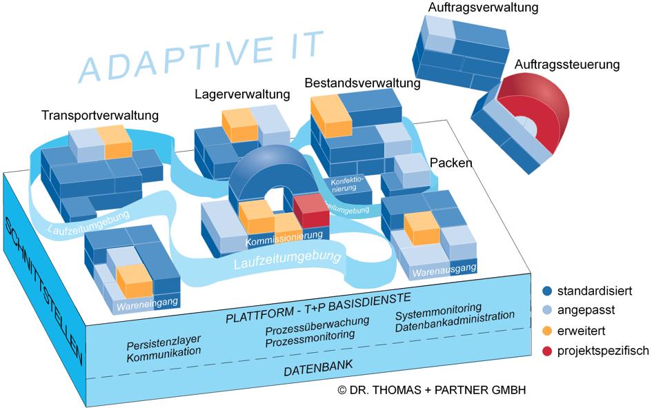 Bildbeschreibung: Die adaptive IT steht für die Lösungsphilosophie, aus einem großen Programm viele kleine Programmmodule - auch Dienste oder Services genannt - zu erstellen.
