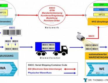 Avisierung per EDI im Warenfluss