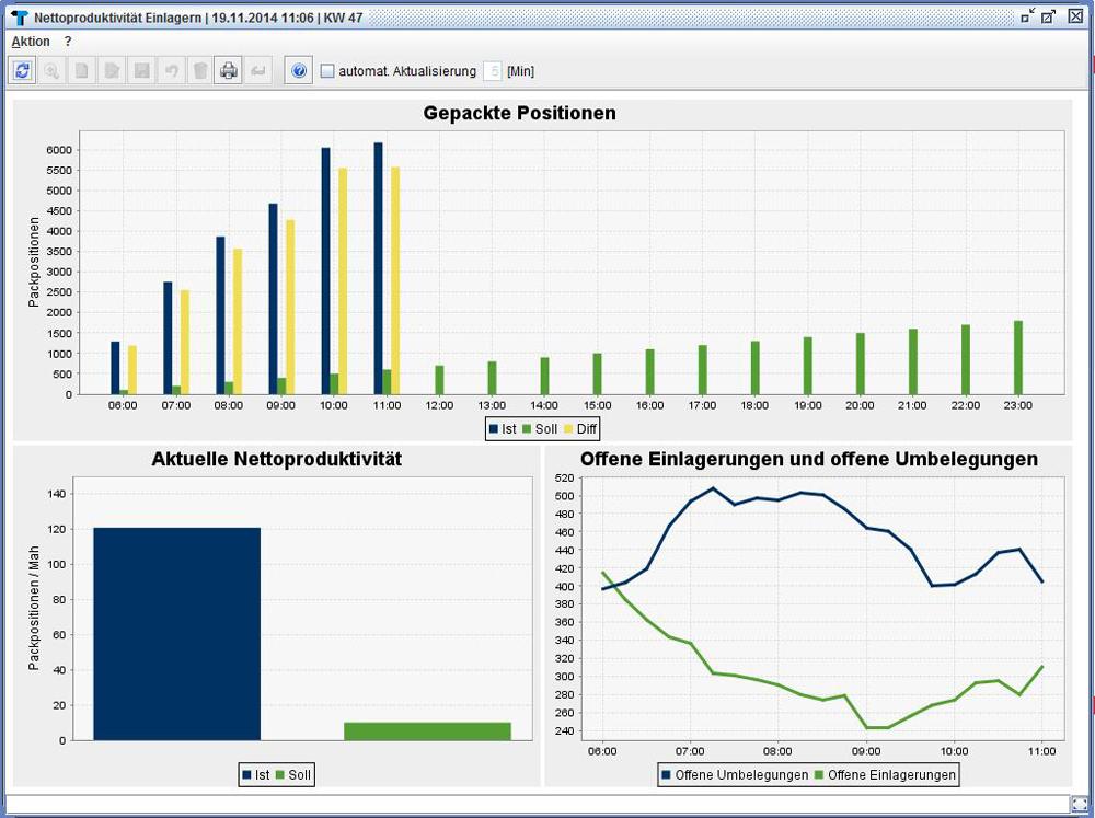 Variante einer grafischen Ansicht der Netto-Produktivität beim Einlagern.