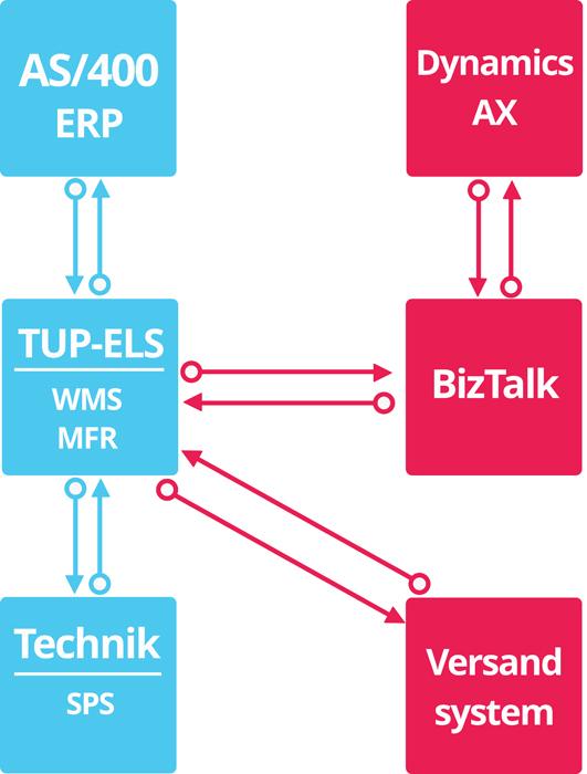Das Ist-System arbeitet bereits mit dem neuen ERP-System von Microsoft; es bedient allerdings auch gleichzeitig noch die alte AS-400-Maschine von IBM.