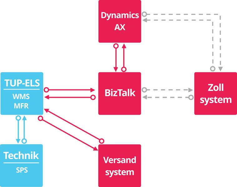 EMG-Soll-System mit Microsoft Dynamics AX: Voraussichtlich 2017 wird die gesamte Logistik über das neue ERP-System verwaltet. Das <a href=