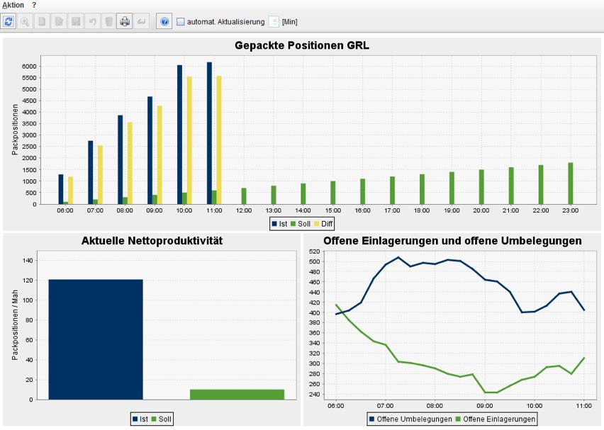 Gepackte-Positionen-Nettoproduktivitaet-offene-Einlagerung