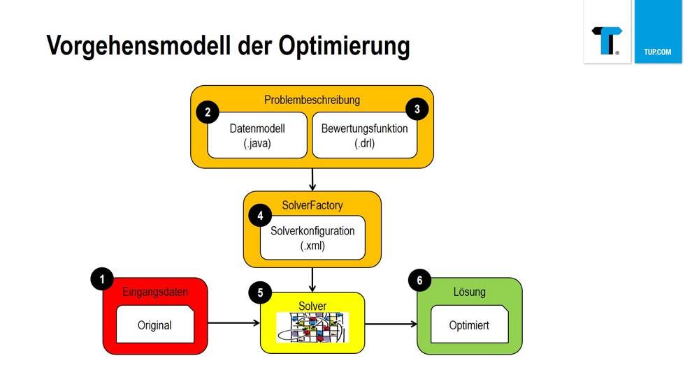 Softwareentwicklung - In vier Schritten zur optimalen Verbesserung.