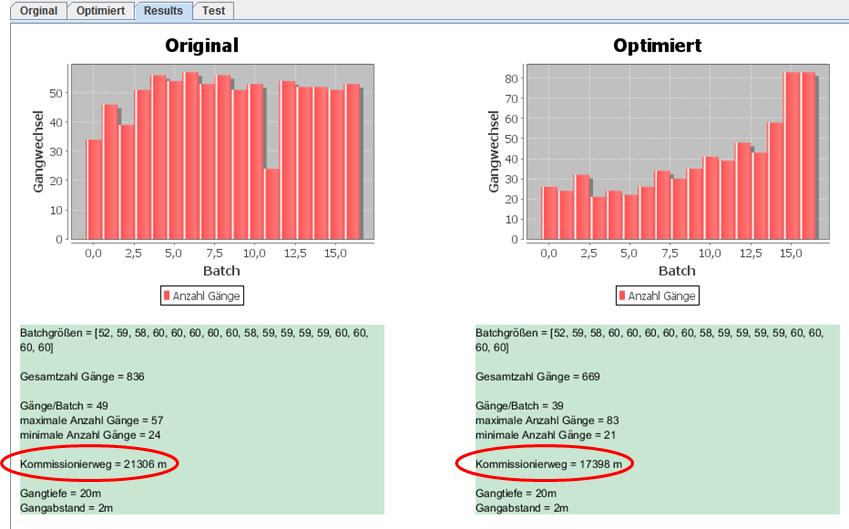 Die Wegeoptimierung nach der Softwareanpassung war noch während der Projektphase enorm.