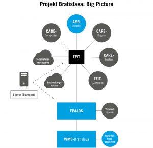 Übersichtsgrafik: Kommunikation zwischen ASFI, EFIT, EPALOS und dem TUP-WMS