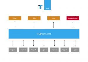 TUP.Connect ordnet die System-Kommunikation zwischen Systemen wie ERP, WMS und Versand.