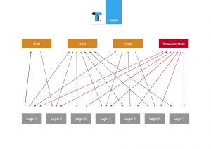 In herkömmlichen WMS-ERP-Systemen werden die unterschiedlichen Nachrichten zum Teil ungeordnet verteilt.