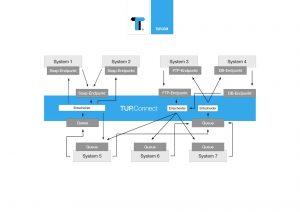 TUP.Connect unterstützt unterschiedliche Internet-Protokolle für die Kommunikation.