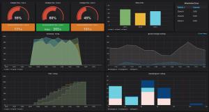 Um Smart Data strukturiert darzustellen, setzt TUP auf Grafana.