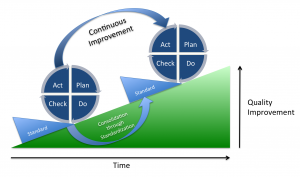 Demingkreis mit Plan-Do-Check-Act-zyklen