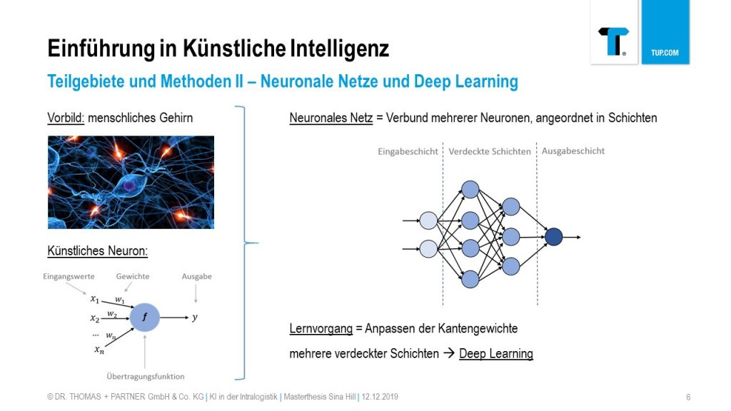 Aufbau eines künstlichen neuronales Netzes in der KI