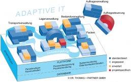 Grafik zum Aufbau Adaütiver-IT
