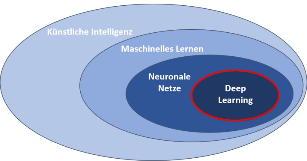 Grafik zur Einordnung von Deep Learning in das Themenfeld KI
