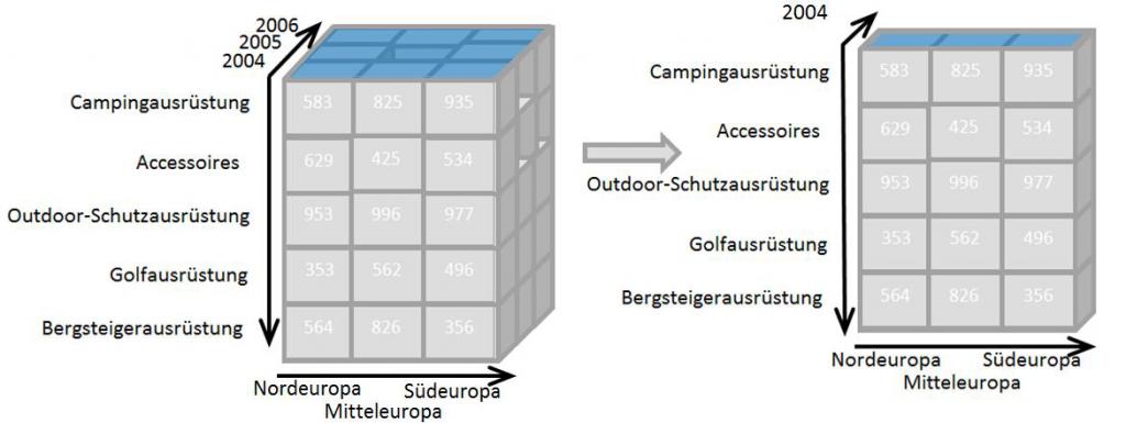 OLAP-Würfel mit den Dimensionen Zeit und Ort