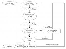Daniel Hille Einsatz von Metaheuristiken in der Intralogistik Ablauf Solver