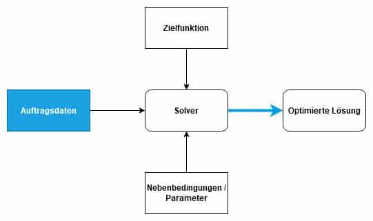 Daniel Hille Einsatz von Metaheuristiken in der Intralogistik Aufbau Solver