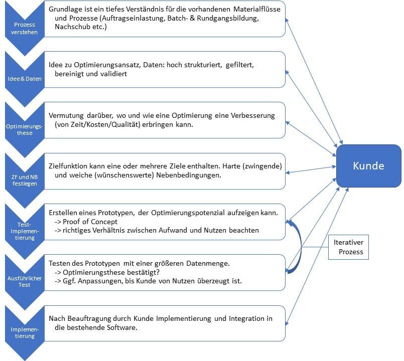 Daniel Hille Einsatz von Metaheuristiken in der Intralogistik Ablauf Solverentwicklung