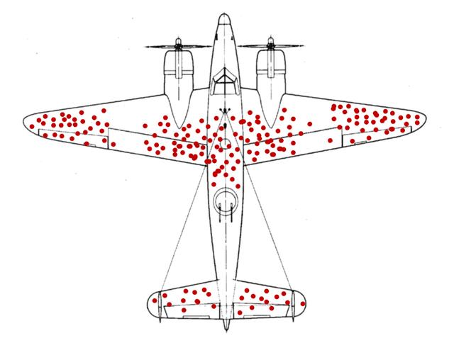 Schaubild der statistischen Verteilung der Treffer an einem allierten Bomber aus dem zweiten Weltrkrieg